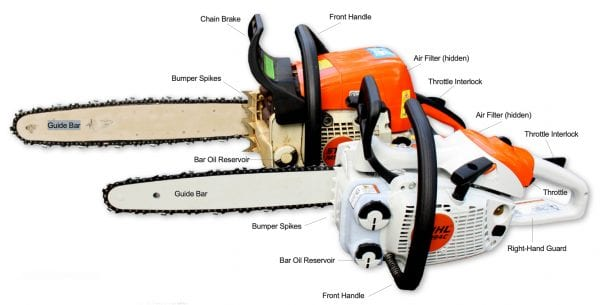 Figure 1. Chainsaw with safety features highlighted.