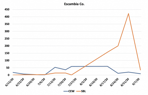 """Figure 2. Example of the """"trickle effect"""" of bollworm moths beginning around the expected historical flight date (July 10) and the 2020 soybean looper flight in Escambia County."""