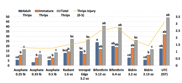 Figure 4. Evaluation foliar insecticides to provide supplemental control of thrips in seedling cotton in Madison County, AL (2020).