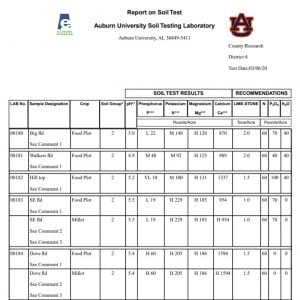 Figure 1. An example of a soil test report from the Soil Testing Laboratory at Auburn University. Results show nutrient needs and recommendations based on soil samples taken from five food plot locations.