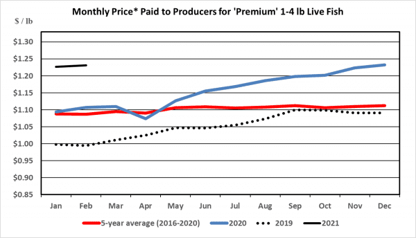 Figure 3. Premium sized catfish (1 to 4 pounds) price to producer for 2019, 2020, 2021, and the five-year average.
