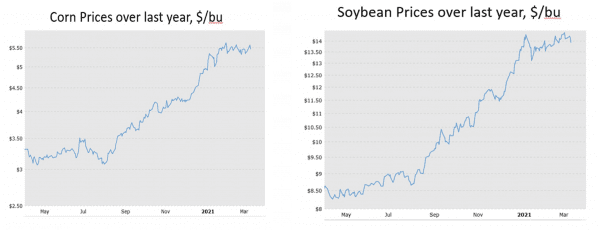 Figure 2. 2020 -2021 corn (+78 percent since July 2020) and soybean (+66 percent since July 2020) prices.