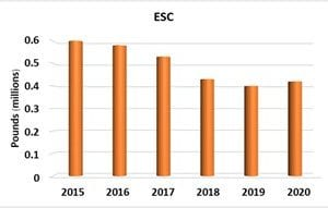table depicting losses of catfish to ESC.