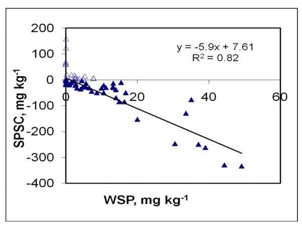 Figure 3. Relationship between soil phosphorus storage capacity and water-soluble phosphorus for surface soils of Florida sandy soils (credit: Chakraborty et al.3)