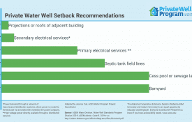 Private Well Water Setback Recommendations (1)