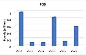 table depicting annual losses of catfish to PGD