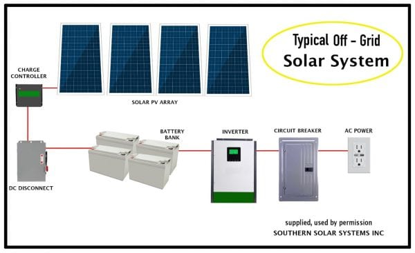 Figure 1. Direct usage solar is often called off-grid and consists of these basic components connected to convert solar energy on one end into AC power on the other end. This AC power can then be used to power any need on the farm.