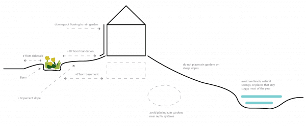 Figure 13. Rain garden locations with site considerations.