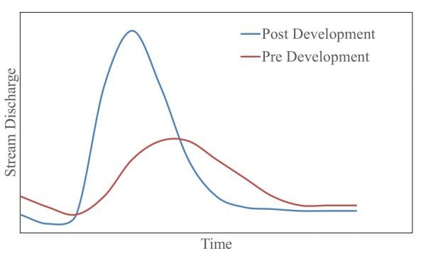 """Figure 4. Stormwater runoff hydrograph example showing the difference in water discharge after a storm event on developed (urbanized) versus. undeveloped lands. Water flows are more spread out and less """"flashy"""" if the land surface is more vegetated."""
