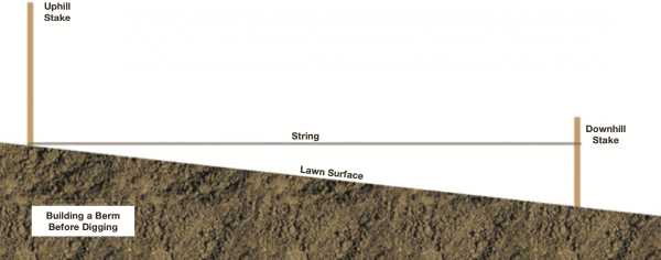 Figure 27. Before digging, tie a level rope to two stakes at the upper and lower ends of your rain garden.