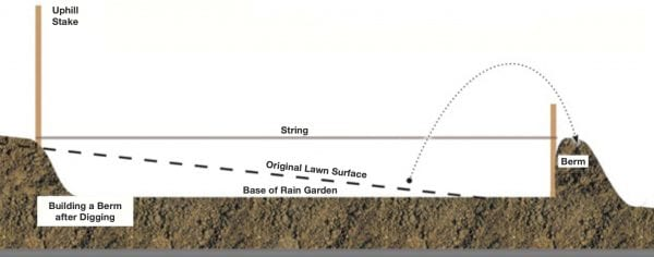 Figure 28. After digging, use a measuring stick to measure how far down you have dug and try to keep your ground level. Use additional soil for berm construction.