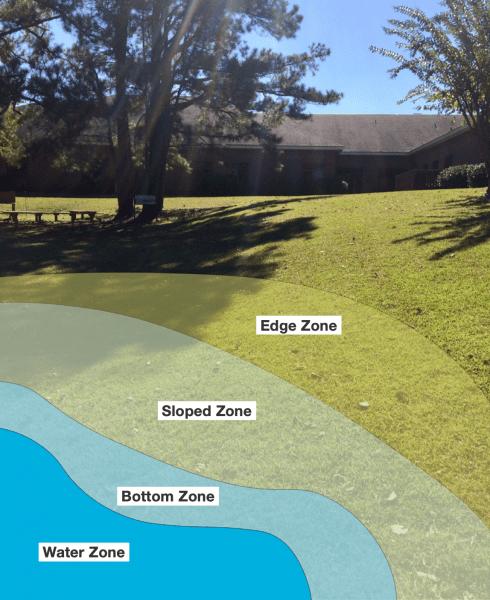 Figure 30. Plant rain gardens according to wetness zones.