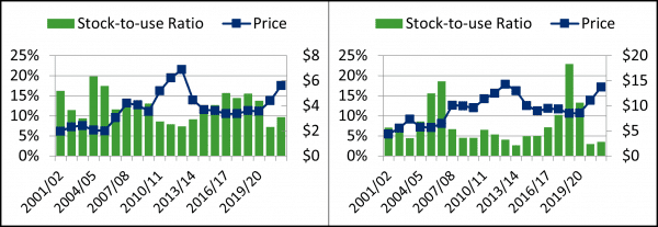 Figure 3. Corn (left) and soybean (right) stock-to-use ratio and weighted average price received by farmers, by marketing year.