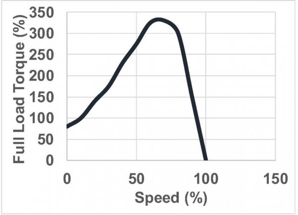 Figure 7. Graph illustrating the percent full-load torque created with a start capacitor as a function of full motor speed