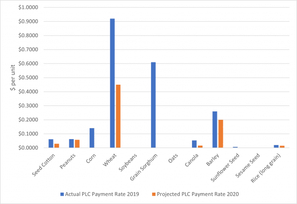 Figure 1. Comparison of 2019 actual and 2020 projected PLC payment rates. Data source: USDA-FSA