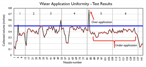 Problems with uniformity of water application
