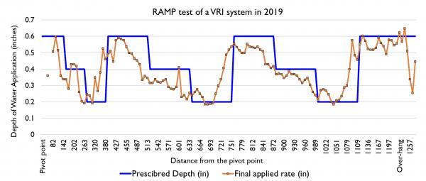 Comparison of three prescribed irrigation rates