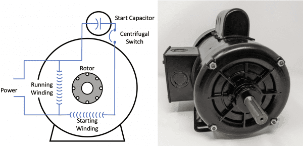 Figure 5. Simplified illustration of a motor with a start capacitor (left); 1 hp motor with a start capacitor (right). (Adapted from MEO, 2015.)
