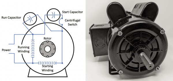 Figure 9. Simplified illustration of a motor with a start and run capacitor (left); 1.5 hp motor with a start and run capacitor housed on top of the motor (right). (Adapted from MEO, 2015.)