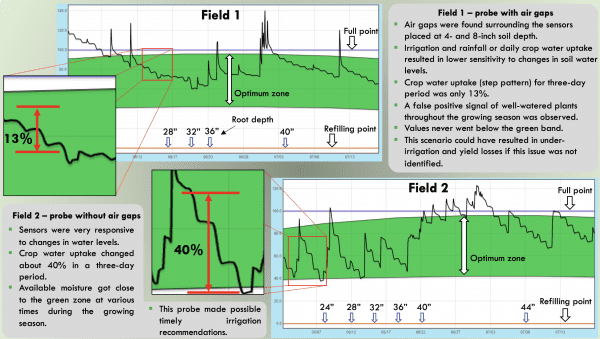 Figure 12. Dynamic of available water values determined using capacitance-based soil sensors at two corn fields during the 2020 growing season.