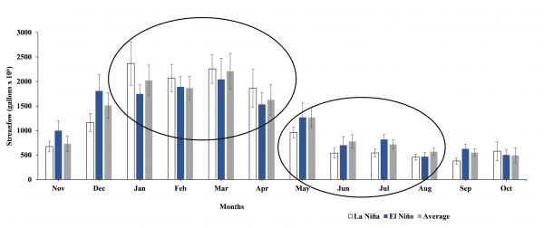 Figure 3. Average monthly (January 1950 to June 2018) streamflow (gallons x 106) trends in northwest Alabama for different ENSO phases.