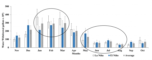 Figure 4. Average monthly (January 1950 to June 2018) water withdrawals (gallons x 106) as a function of months in different ENSO phases.