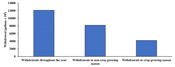 Figure 5. Average monthly (January 1950 to June 2018) withdrawal (gallons × 105) amount