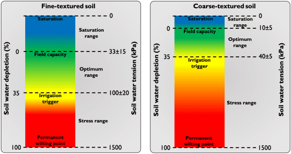 Figure 2. Relationship between soil water tension and soil water depletion and the different water levels used for irrigation purposes in fine-textured soil (left) and coarse-textured soil (right).