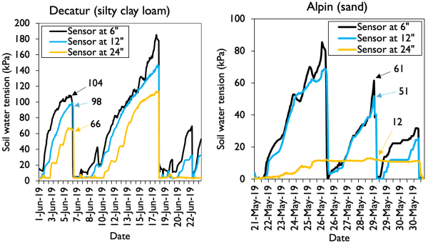 Figure 4. Dynamics of soil water tension values at soil depths of 6, 12, and 24 inches at two cornfields cultivated on a silty clay loam (left) and a sand soil (right). Black, blue, and orange arrows represent the soil water tension value for the soil sensor at 6, 12, and 24 inches, respectively.